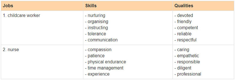 Lop-12-moi.Review-Unit-6-7-8.-Skills.II. Speaking.1. Work with a partner. Use the information below or your own ideas to make a conversation about the skills and, or qualities of one job