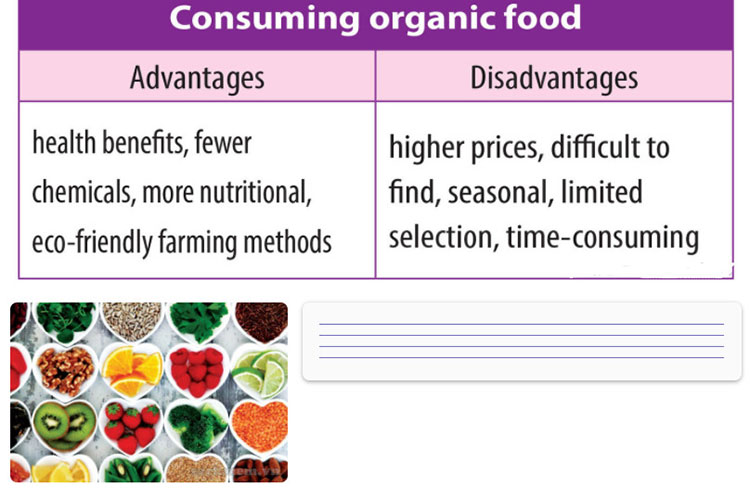 Lop-12-moi.unit-3.Writing.2. Use the ideas in the following boxes to write an essay of 180-250 words about the advantages and disadvantages of consuming organic food, using the outline of the essay in 1