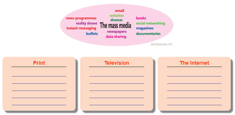Lop 12 moi.unit 4.Reading.1. Work in pairs. Put the words and phrases related to the mass media in three groups: print, television and the Internet. Use a dictionary to look up unfamiliar words