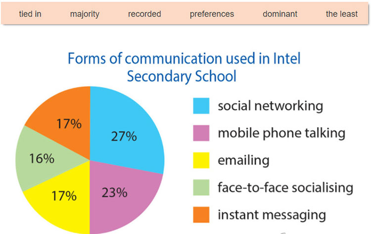 Lop 12 moi.unit 4.Writing.2. The pie chart below illustrates the forms of communication used by students in Intel Secondary School. Complete the description with the words in the box