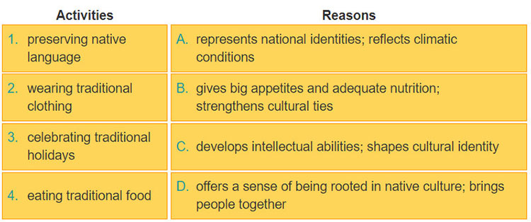 Lop 12 moi.unit 5.Speaking.1. Work with a partner. Discuss and decide if activities (1-4) can help people to maintain their cultural identity. Match each of them with its reasons (a-d)
