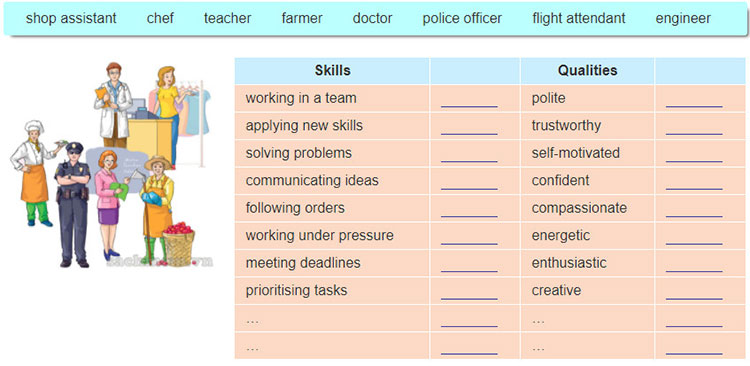 Lop 12 moi.unit 8.Speaking.1. Look at the lists of skills and qualities. Can add more of them. Choose a job in the box and decide on the skills and qualities needec the job. Tell your partner about the job