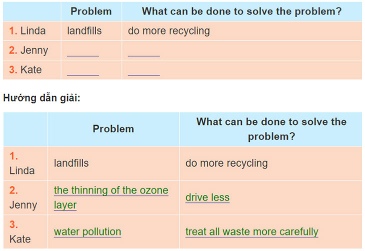 Lop-10-moi.Review-4.Unit-9,-10.Skills.I.-Reading.3. Read the text again and write down the environmental problem each person talks about and what can be done to solve it
