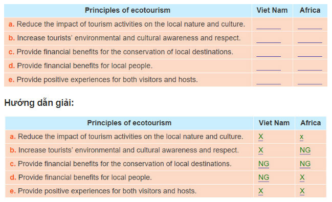Lop-10-moi.unit-10.Communication-and-Culture.II.-Culture.3. Below are some principles of ecotourism. Put a cross if it has not been applied, and write NG (Not given) if the articles don't mention it