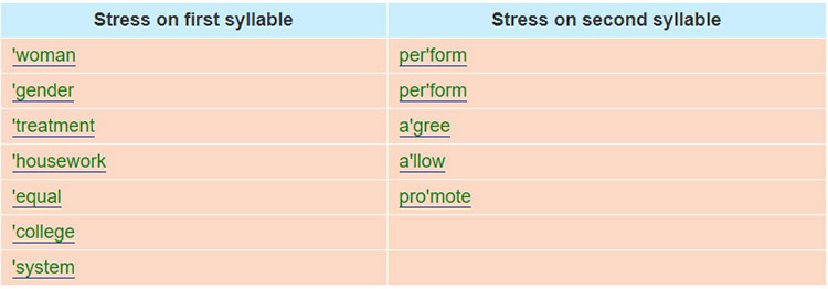 Lop-10-moi.unit-6.Language.II.-Pronunciation.3. Put the words in the right box according to their stress patterns huong dan giai