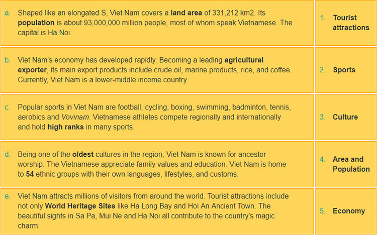 Lop-11-moi.unit-5.Writing.2. Read the extract from a short brochure introducing Viet Nam. Match the subheadings (1-5) with the paragraphs (a-e)