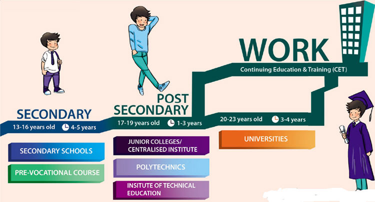 Lop-11-moi.unit-7.Communication-and-Culture.II. CULTURE.1. Look at the Singapore's education journey. Work with a partner. Briefly describe the stages following secondary education