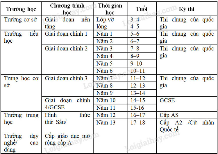 Lop-11-moi.unit-7.Reading.1.-Look-at-the-table-of-the-British-state-run-education-system.-Can-you-make-a-similar-table-for-the-education-system-of-Viet-Nam tam dich