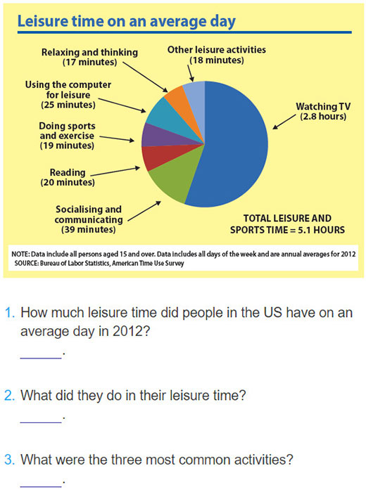 tieng-anh-lop-8-moi.unit-1.A Closer Look 1.1. Look at the following pie chart on leisure activities in the US and answer the questions
