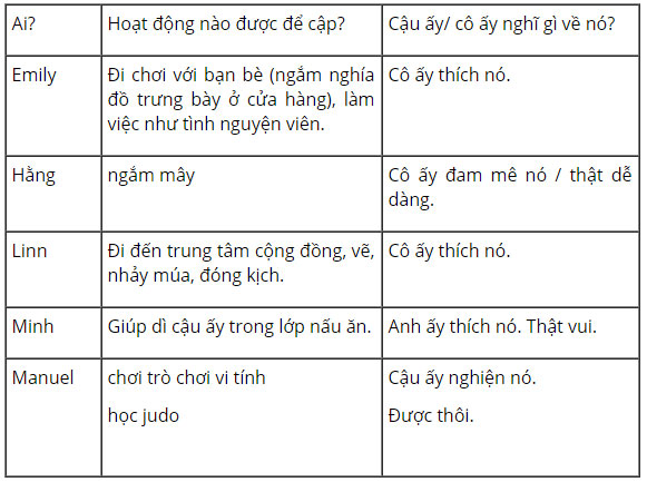tieng-anh-lop-8-moi.unit-1.Communication.3.-Find-information-in-the-the-text-to-complete-the-table tamdich