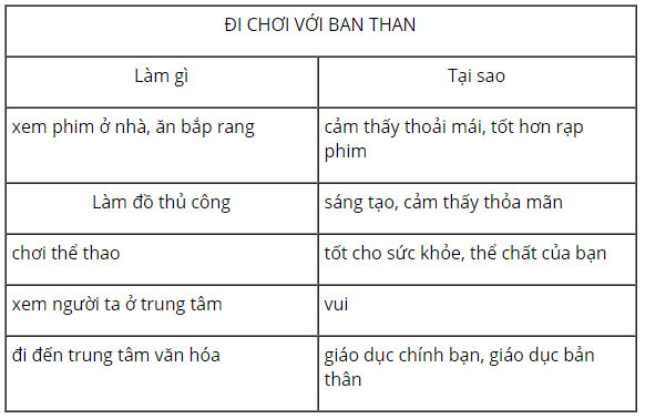 tieng-anh-lop-8-moi.unit-1.Skills-2.3.-Listen-again-and-complete-the-table