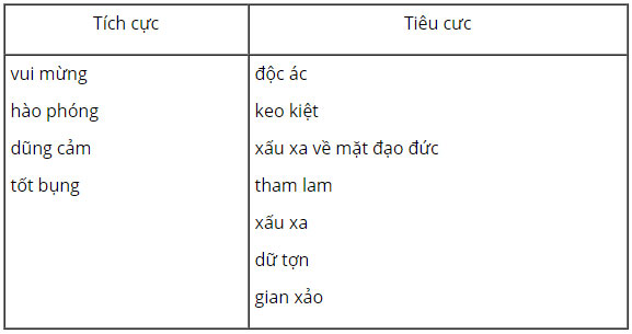 tieng-anh-lop-8-moi.unit-6.A-Closer-Look-1.3.a.-The-adjectives-in-the-box-are-often-usued-to-describe-characters-in-folk-tales.-Put-them-into-the-correct-columns. tamdich