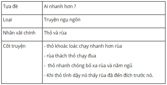 tieng-anh-lop-8-moi.unit-6.Getting-Started.3.GAME.a.-Think-of-a-legend,-folk-tale,-fable-or-fairy-tale-you-know.-Complete-the-table-below tamdich