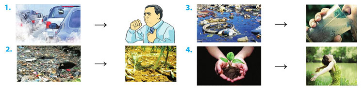 tieng-anh-lop-8-moi.unit-7.A-Closer-Look-1.4. Work in groups. Look at the pairs of pictures. Give as many sentences as possible to show cause/ effect relationships