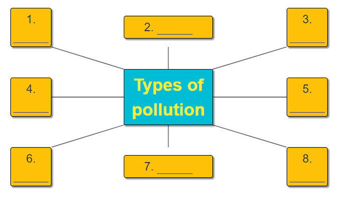 tieng-anh-lop-8-moi.unit-7.Looking-Back.2. Write types of pollution in the word web