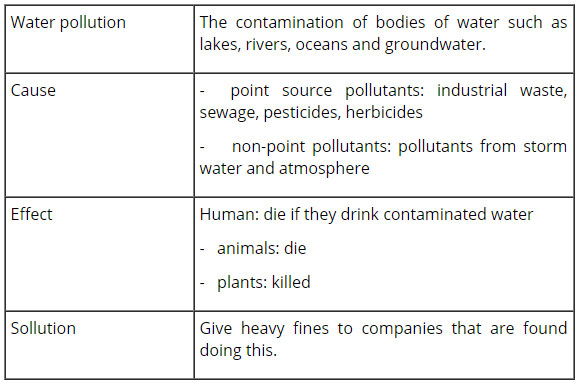 tieng-anh-lop-8-moi.unit-7.Skills-1.5.-Now-complete-the-diagram-of-water-pollution.-Use-the-information-from-the-text-for-the-causes-and-effects-and-your-group's-ideas-for-the-solutions giai