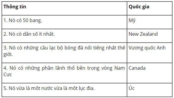 tieng-anh-lop-8-moi.unit-8.Communication.2.-Write-the-names-of-the-countries-next-to-their-facts tamdich