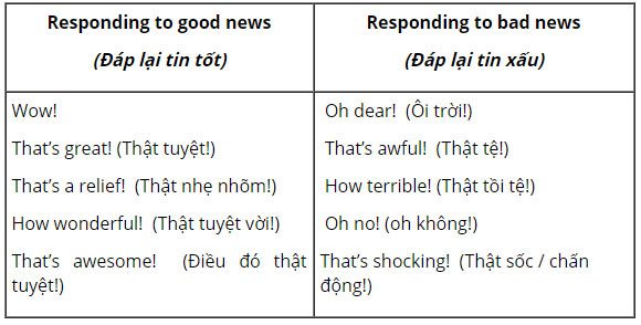 tieng-anh-lop-8-moi.unit-9.Getting-Started.2.-a.-Write-the-responses-into-the-corect-columns.-Then-listen,-check-and-repeat huongdangiai