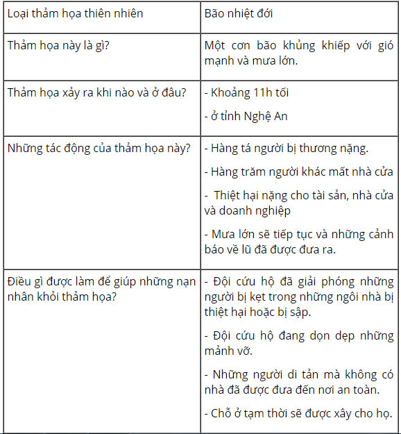 tieng-anh-lop-8-moi.unit-9.Skills-2.2.-Listen-again-and-complete-the-data-chart tamdich