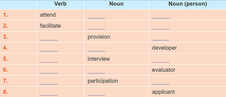 tieng-anh-lop-9-moi.unit-11.A Closer Look 1.1. Complete the table with appropriate words