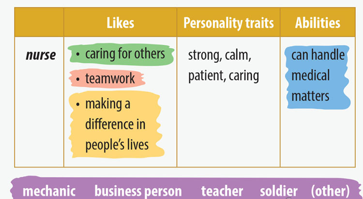 tieng-anh-lop-9-moi.unit-12.Skills-1.4. Think about the skills and abilities to do the jobs below. Work together to make notes