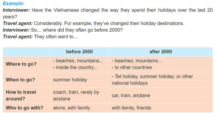 tieng-anh-lop-9-moi.unit-6.Looking-Back.6. Role-play. Interview a travel agent about Vietnamese people's holiday trends before and after 2000. Use the cues in the table for your interview. You may use the example to get you started