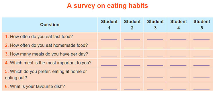 tieng-anh-lop-9-moi.unit-7.Project.1. Work in groups. Go to other classes and ask different students about their eating habits. Write the students' answers in the table