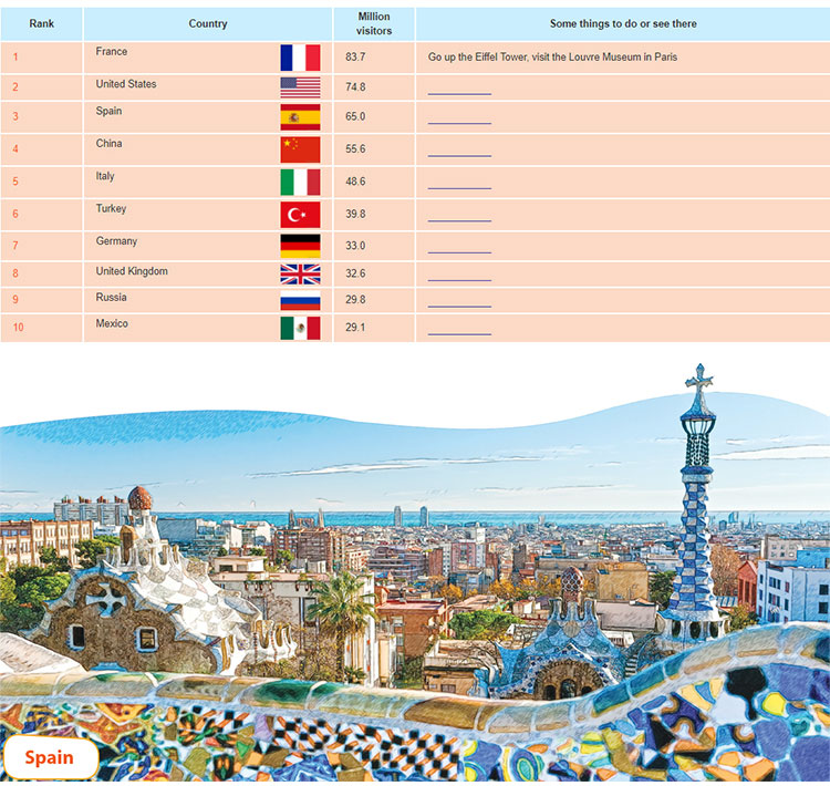 tieng-anh-lop-9-moi.unit-8.Communication.2. These are the top-ten most visited countries according to the figures published by the United Nations World Tourism Organisation (UNWTO)