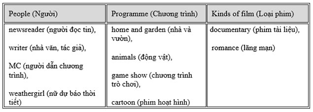 tieng-anh-lop-6-moi.Unit-7.Looking Back.1. Put the words in the box in the correct columns. Add more words if you can huongdangiai