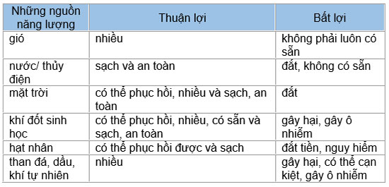 tieng-anh-lop-7-moi.Unit-10.A Closer Look 1.1. Put the words below into the table to describe the types of energy tamdich
