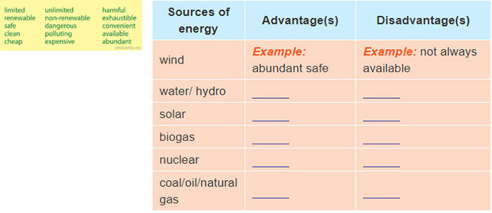 tieng-anh-lop-7-moi.Unit-10.A Closer Look 1.1. Put the words below into the table to describe the types of energy