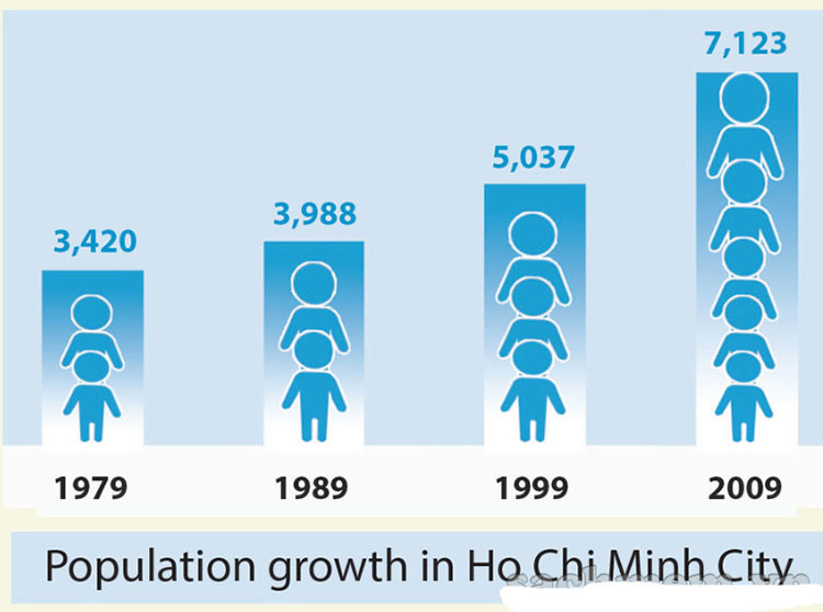 tieng-anh-lop-7-moi.Unit-12.Skills-2.5. Look at the chart below. It shows the population change in Ho Chi Minh City over the past 30 years