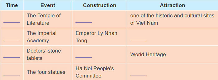tieng-anh-lop-7-moi.Unit-6.Skills-2.3. Discuss the table in groups. Complete the table about the history of the Temple of Literature the Imperial Academy