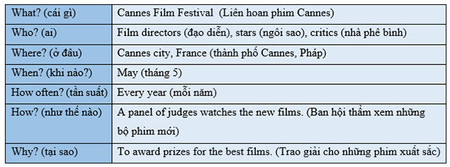 tieng-anh-lop-7-moi.Unit-9.A-Closer-Look-2.2. Now look at the webpage. Complete the table about the festival huongdangiai