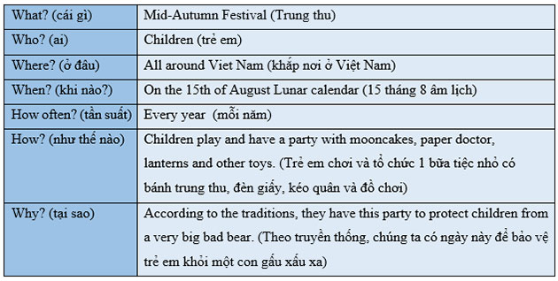 tieng-anh-lop-7-moi.Unit-9.A-Closer-Look-2.3. Now think about a festival you know in Viet Nam. Complete the table with information about that festival, then tell your partner about it