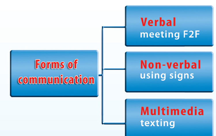 tieng-anh-lop-8-moi.unit-10.A-Closer-Look-1.3. Complete the diagram with the communication examples you have learnt so far. Some can be put in more than one category