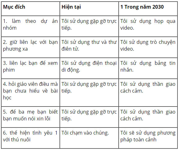 tieng-anh-lop-8-moi.unit-10.Skills-1.5.-Class-survey.-What-ways-of-communication-do-you-use-for-the-following-purposes-now-and-what-will-they-be-in-the-year-2030 tamdich